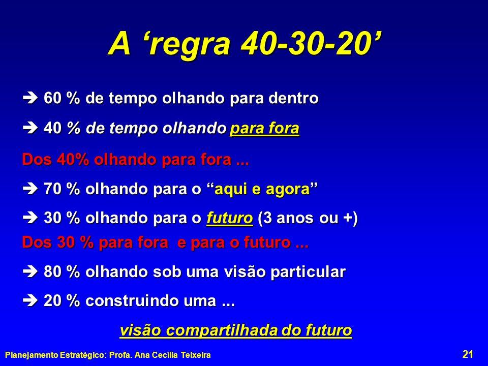 A 'regra 40-30-20'  60 % de tempo olhando para dentro
