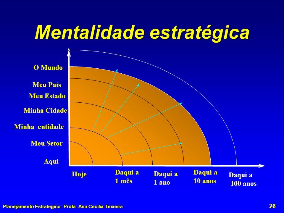 Mentalidade estratégica