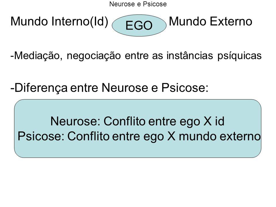 Mundo Interno(Id) Mundo Externo