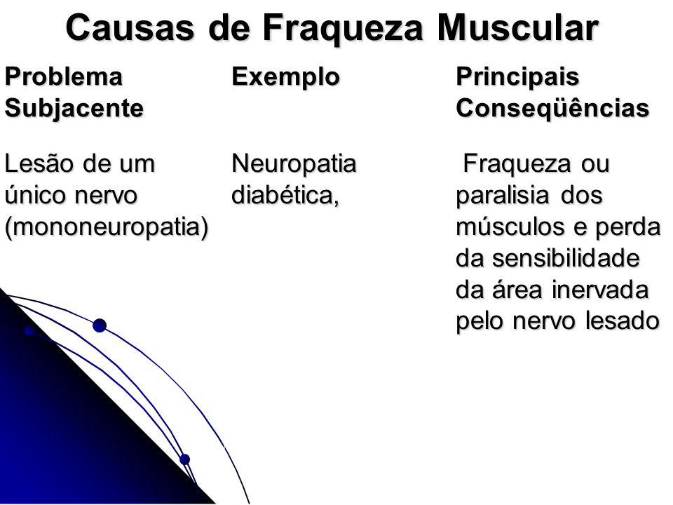 Causas de Fraqueza Muscular