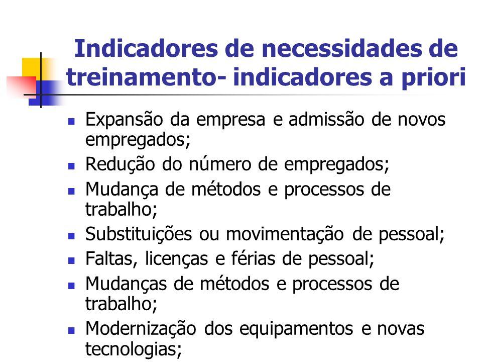 Indicadores de necessidades de treinamento- indicadores a priori
