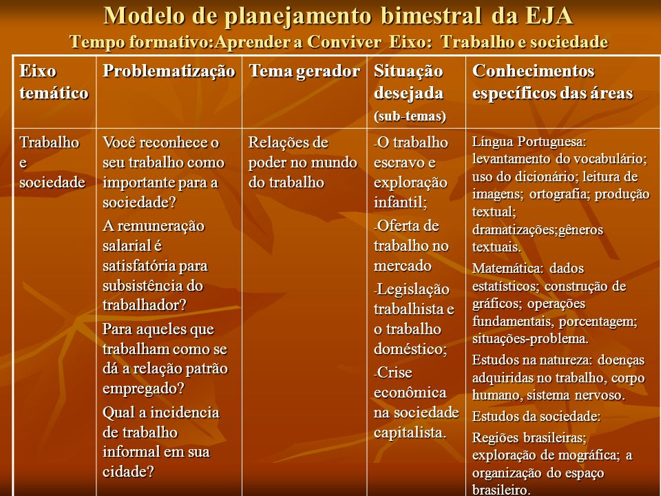 Modelo de planejamento bimestral da EJA Tempo formativo:Aprender a Conviver Eixo: Trabalho e sociedade