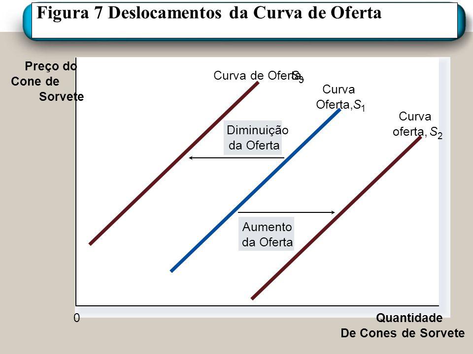 Figura 7 Deslocamentos da Curva de Oferta