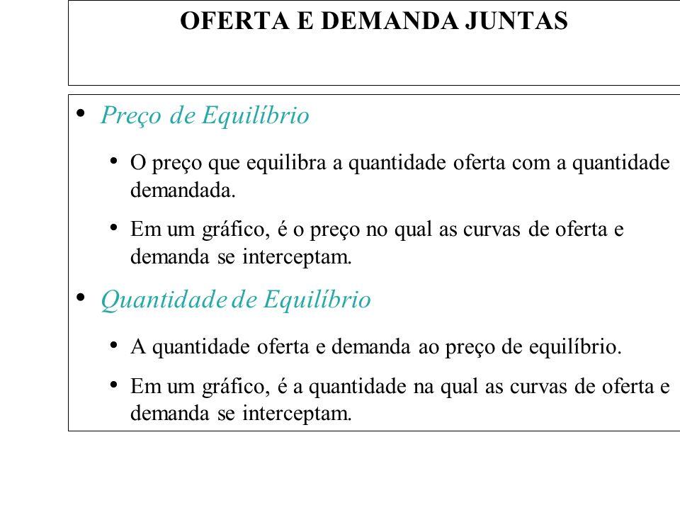 OFERTA E DEMANDA JUNTAS
