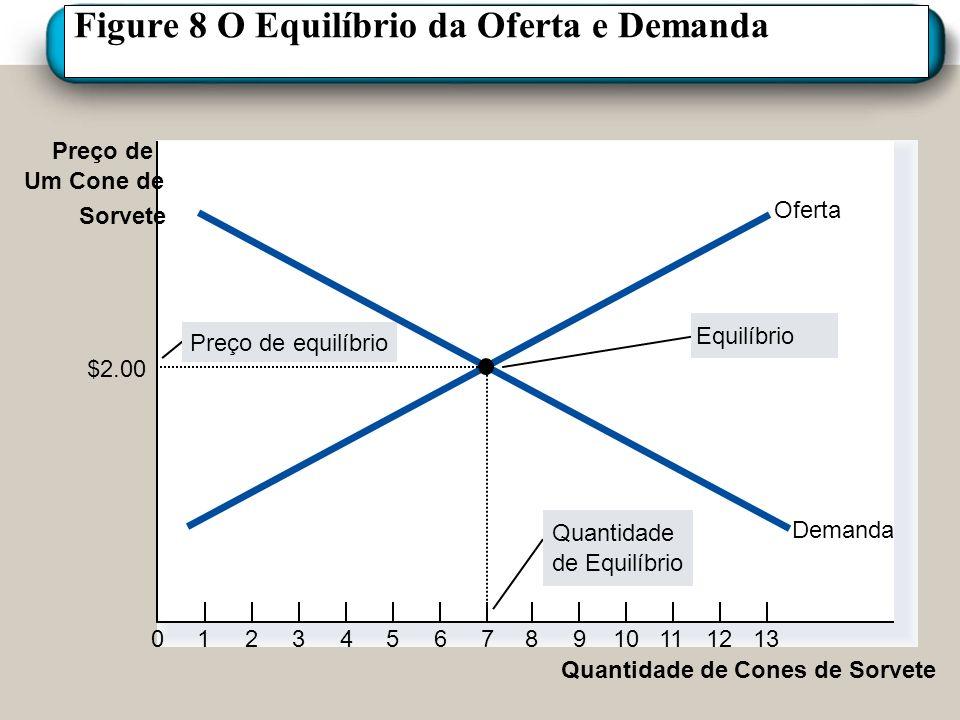 Figure 8 O Equilíbrio da Oferta e Demanda