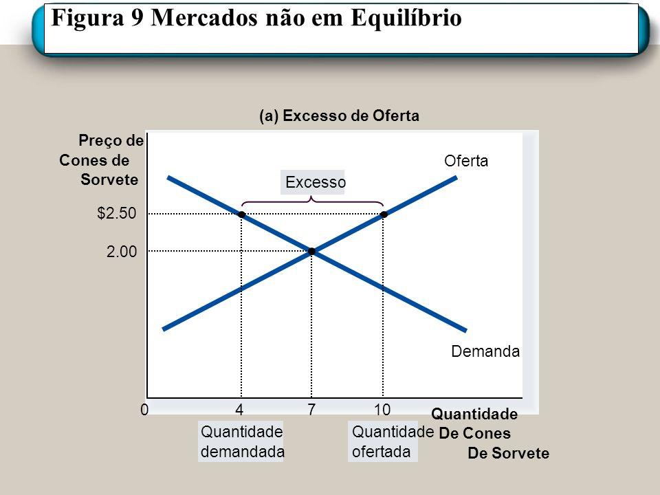 Figura 9 Mercados não em Equilíbrio