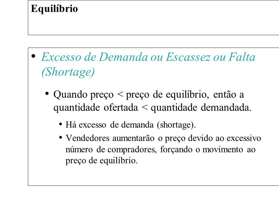 Excesso de Demanda ou Escassez ou Falta (Shortage)
