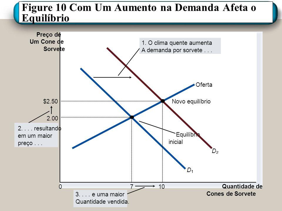 Figure 10 Com Um Aumento na Demanda Afeta o Equilíbrio