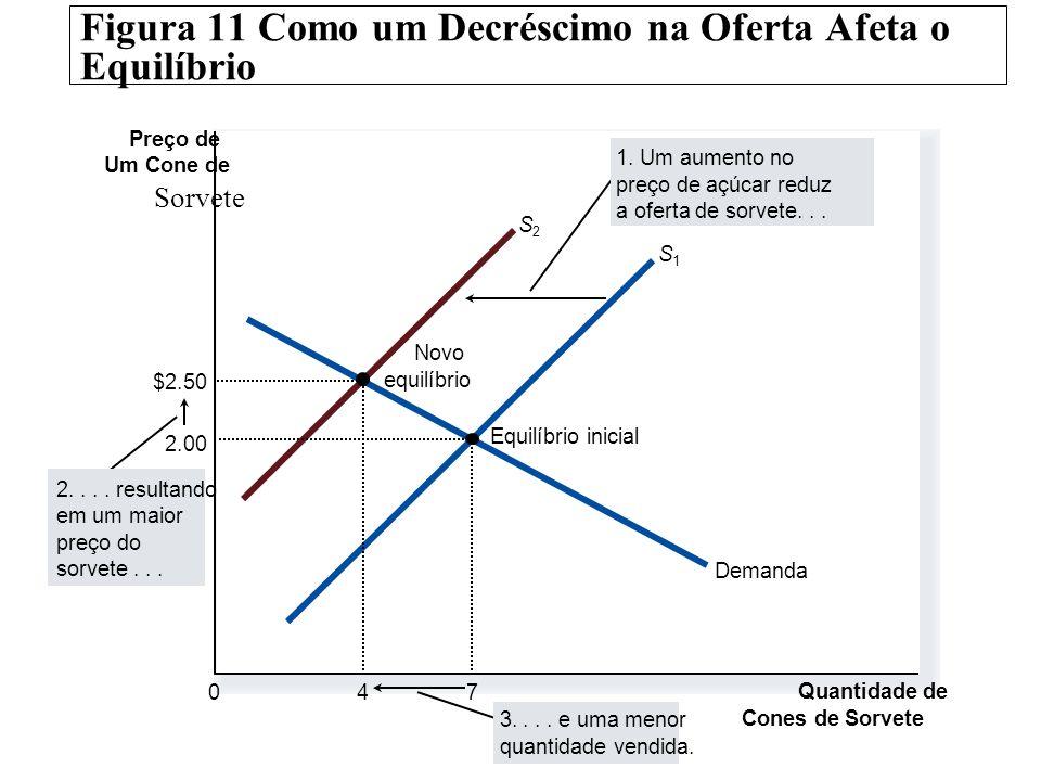 Figura 11 Como um Decréscimo na Oferta Afeta o Equilíbrio