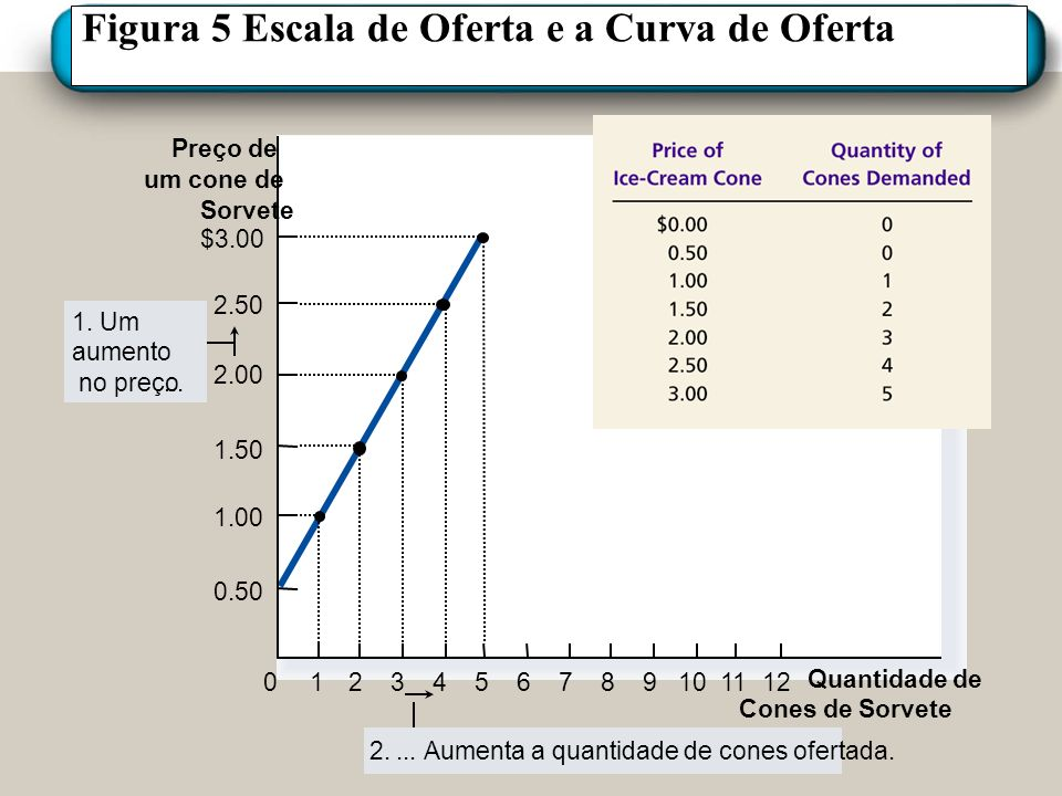 Figura 5 Escala de Oferta e a Curva de Oferta