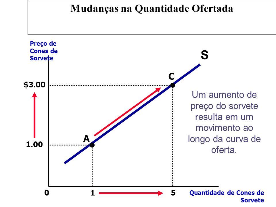 Mudanças na Quantidade Ofertada
