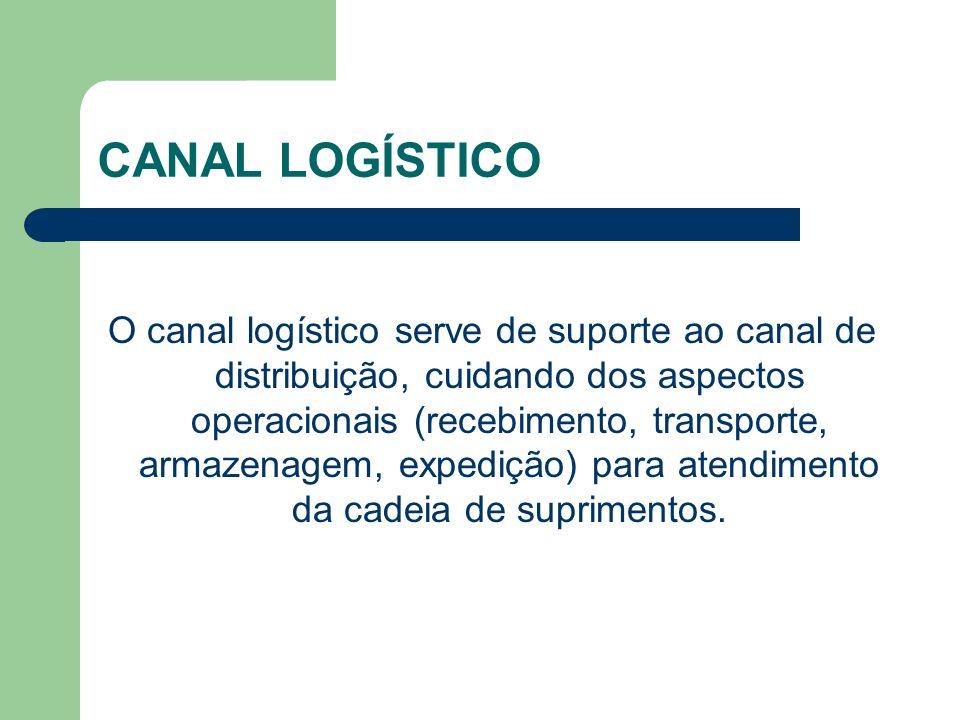 CANAL LOGÍSTICO