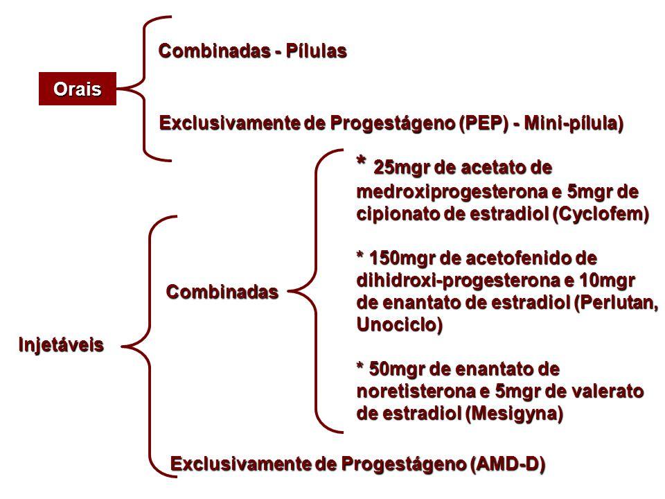 Combinadas - Pílulas Orais. Exclusivamente de Progestágeno (PEP) - Mini-pílula)