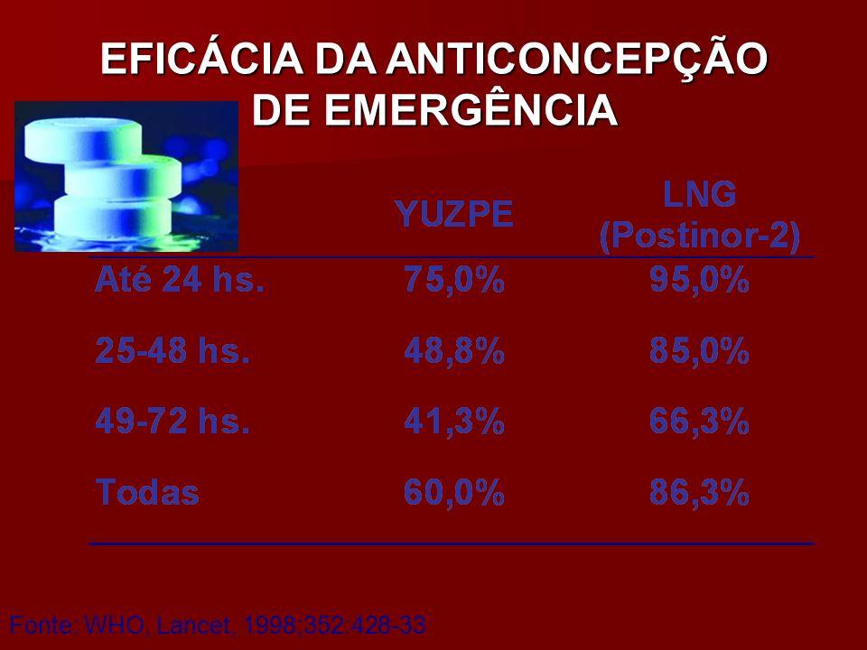 EFICÁCIA DA ANTICONCEPÇÃO DE EMERGÊNCIA