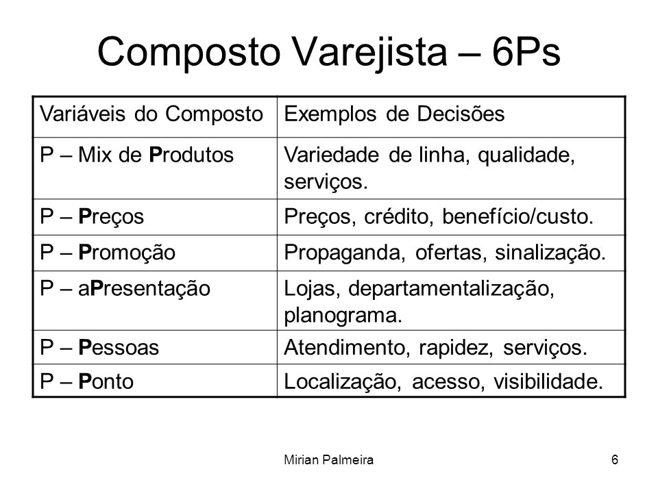 Composto Varejista – 6Ps