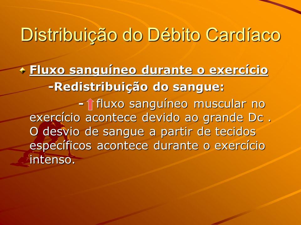 Distribuição do Débito Cardíaco