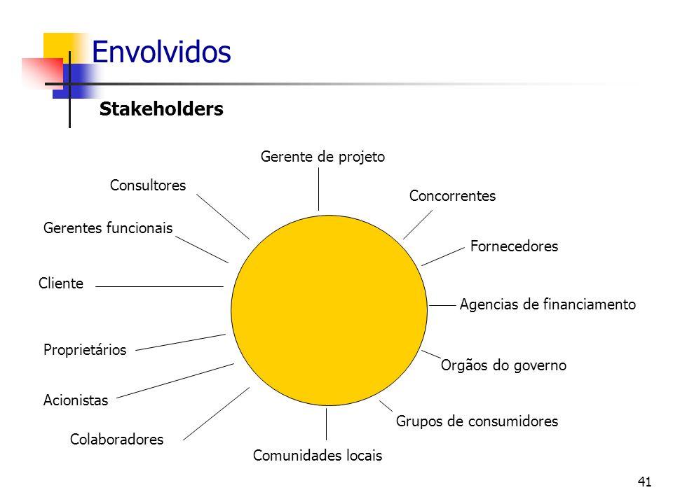 Envolvidos Stakeholders Gerente de projeto Consultores Concorrentes