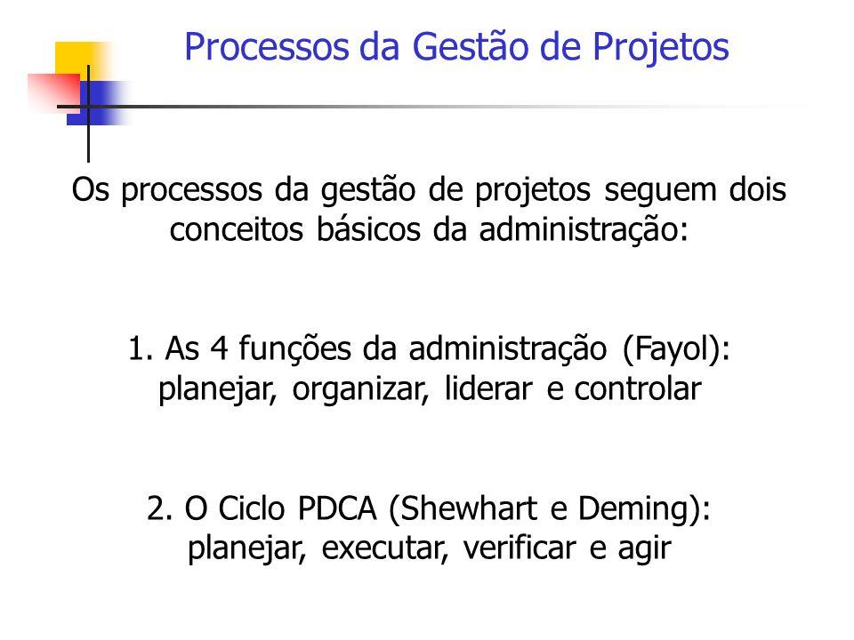 Processos da Gestão de Projetos