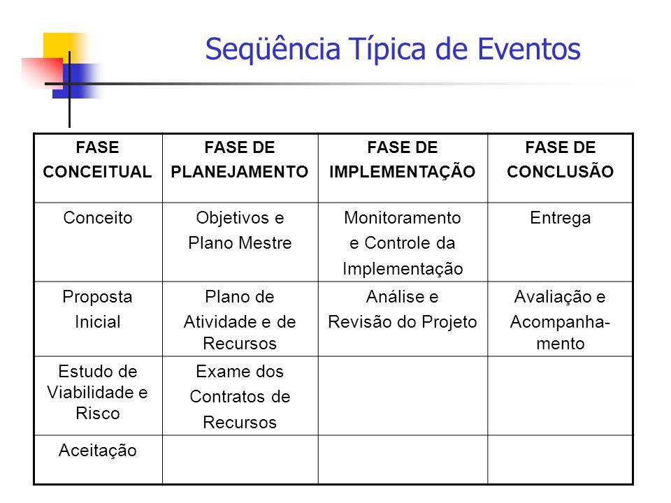 Seqüência Típica de Eventos
