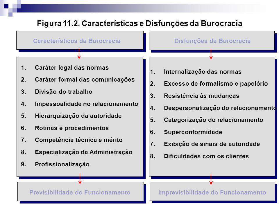 Figura 11.2. Características e Disfunções da Burocracia
