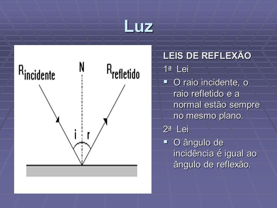 Luz LEIS DE REFLEXÃO 1a Lei