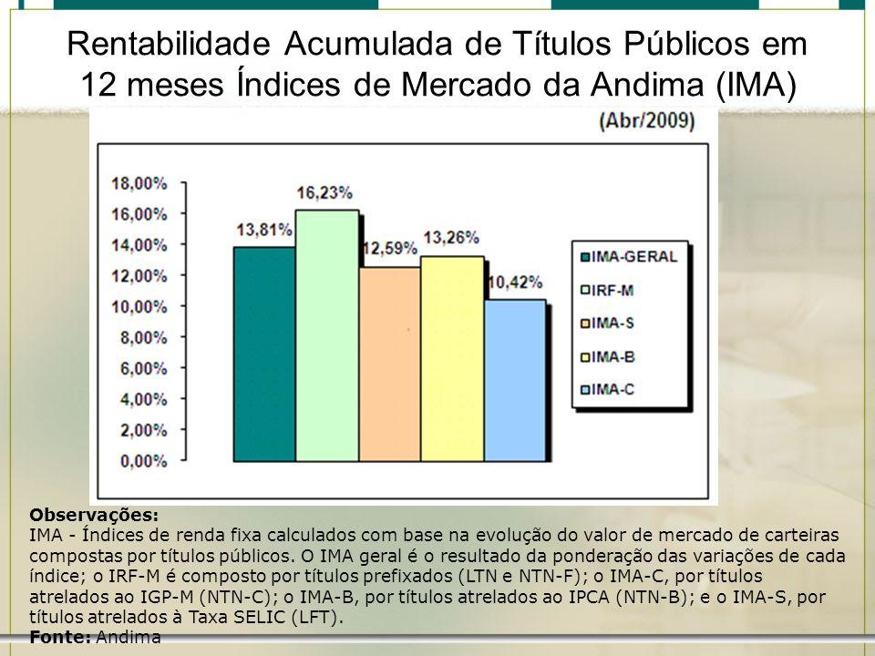 Rentabilidade Acumulada de Títulos Públicos em 12 meses Índices de Mercado da Andima (IMA)