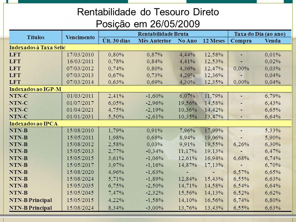 Rentabilidade do Tesouro Direto Posição em 26/05/2009