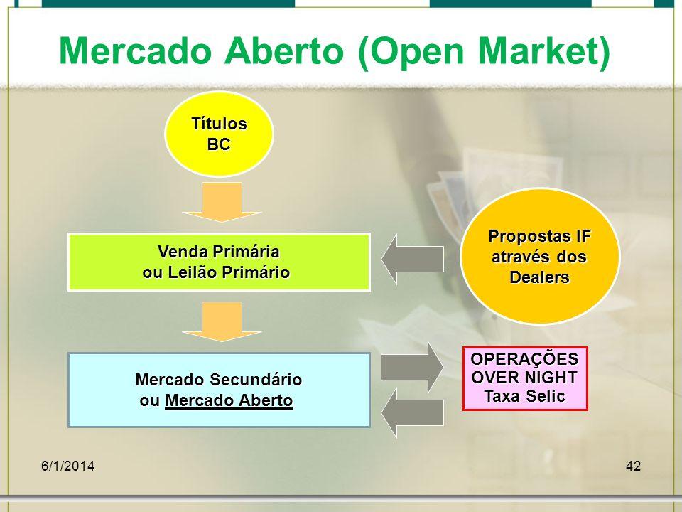 Mercado Aberto (Open Market)