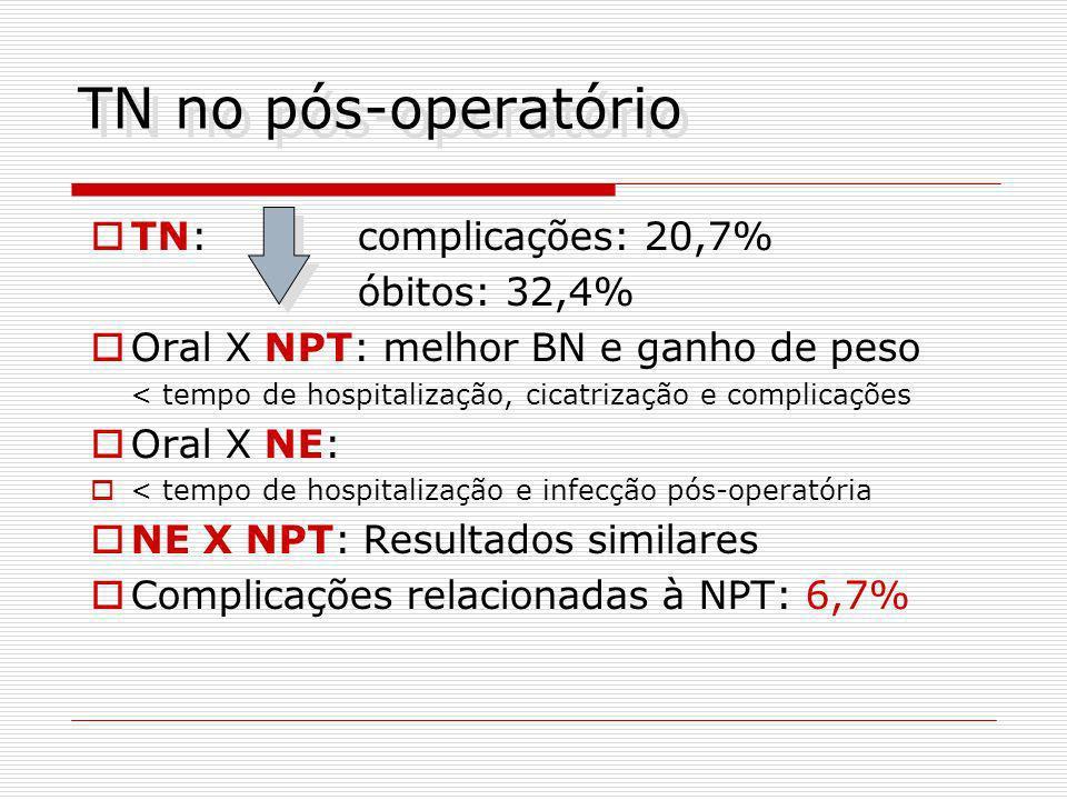 TN no pós-operatório TN: complicações: 20,7% óbitos: 32,4%