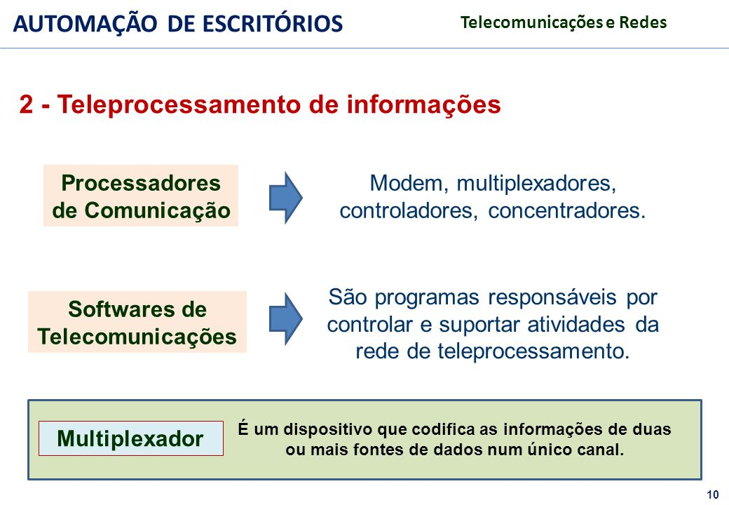 Modem, multiplexadores, controladores, concentradores.