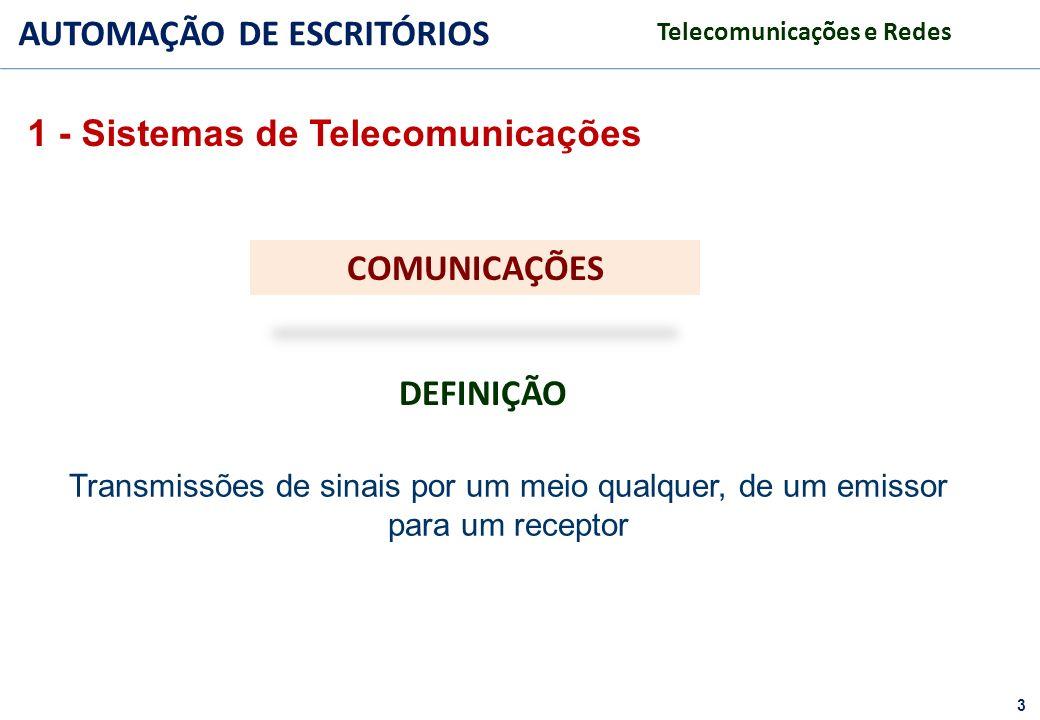 1 - Sistemas de Telecomunicações