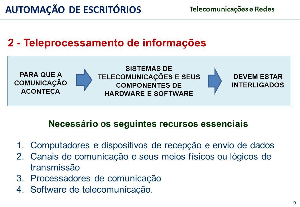 2 - Teleprocessamento de informações