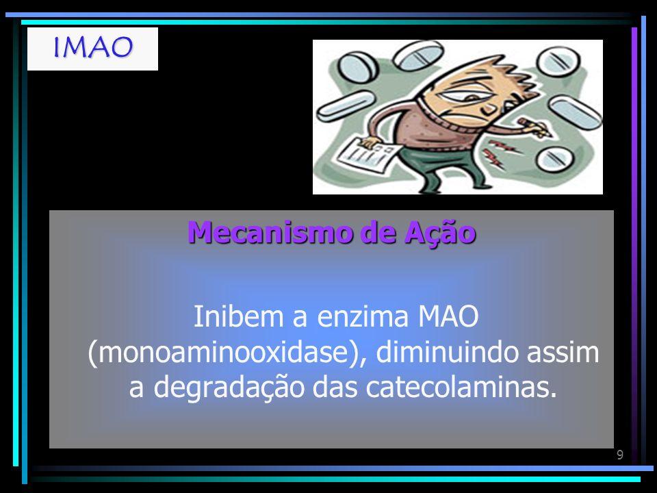 IMAOMecanismo de Ação.