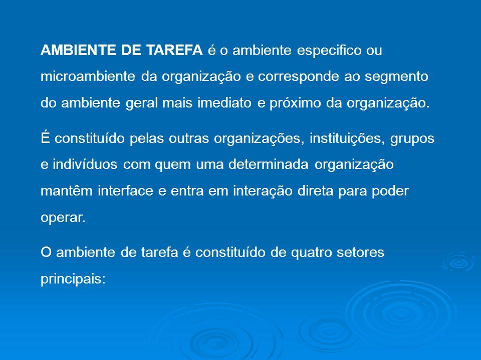 AMBIENTE DE TAREFA é o ambiente especifico ou microambiente da organização e corresponde ao segmento do ambiente geral mais imediato e próximo da organização.