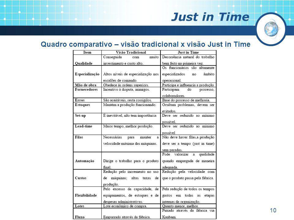 Quadro comparativo – visão tradicional x visão Just in Time