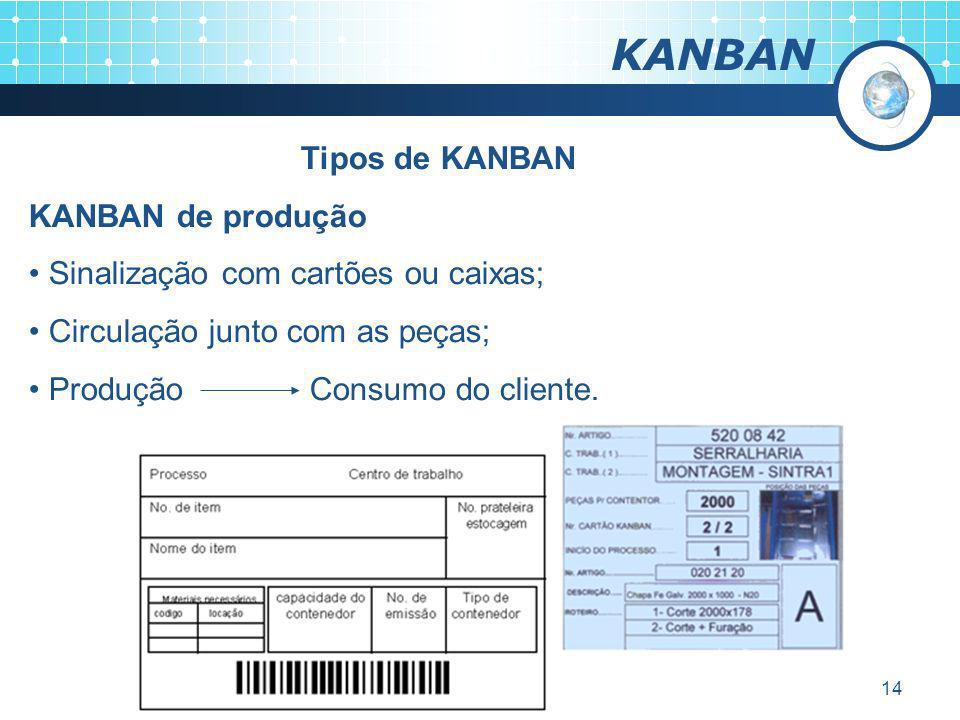 KANBAN Tipos de KANBAN KANBAN de produção