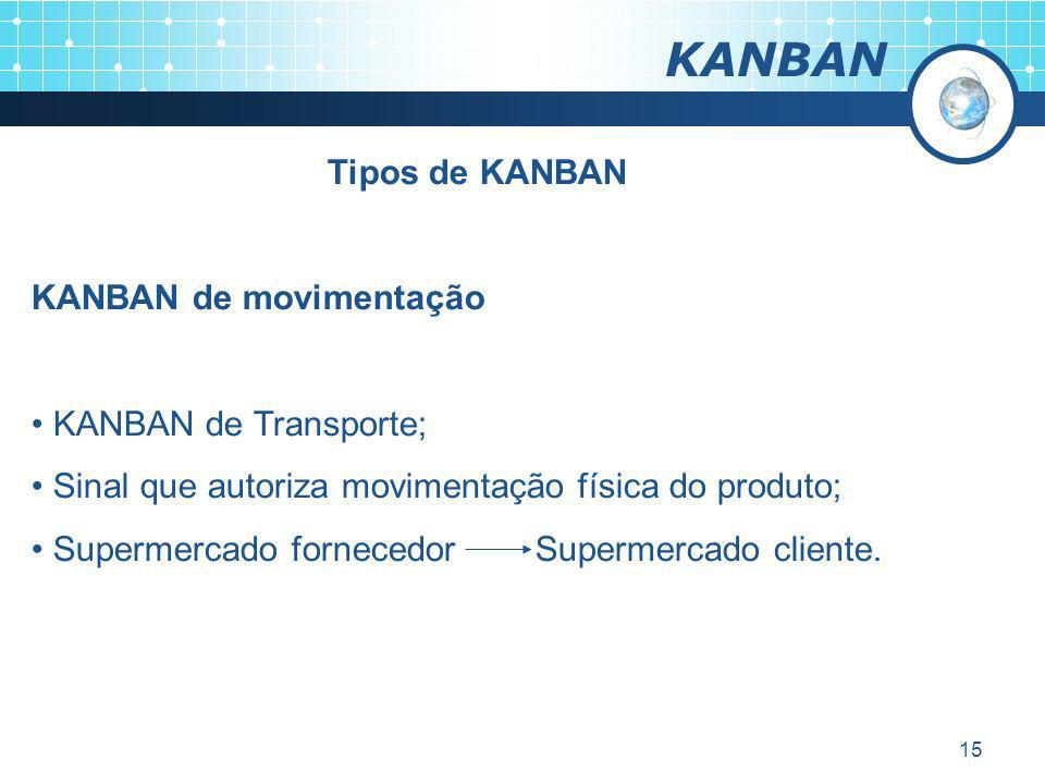 KANBAN Tipos de KANBAN KANBAN de movimentação KANBAN de Transporte;