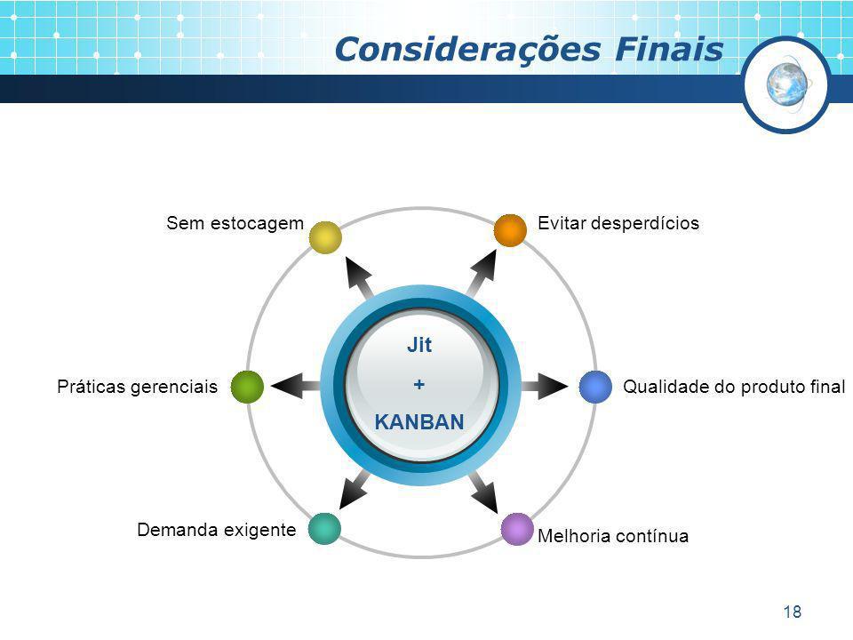 Considerações Finais Jit + KANBAN Sem estocagem Evitar desperdícios