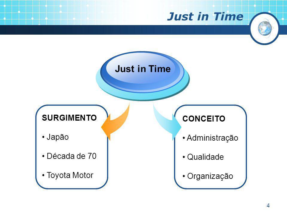 Just in Time Just in Time SURGIMENTO CONCEITO Japão Administração
