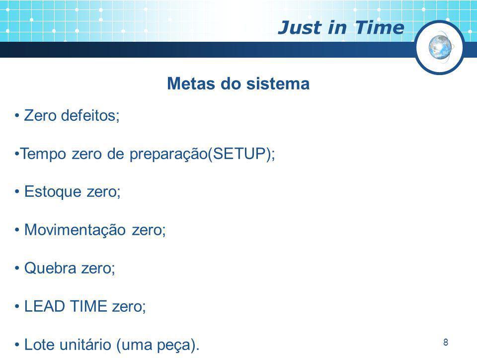Just in Time Metas do sistema Zero defeitos;