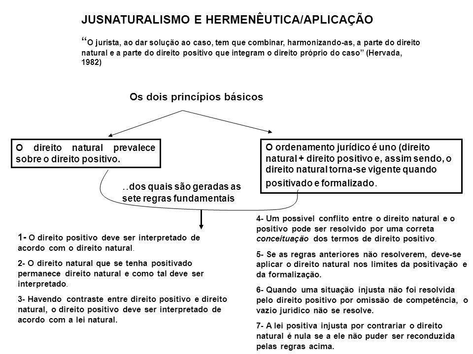 JUSNATURALISMO E HERMENÊUTICA/APLICAÇÃO