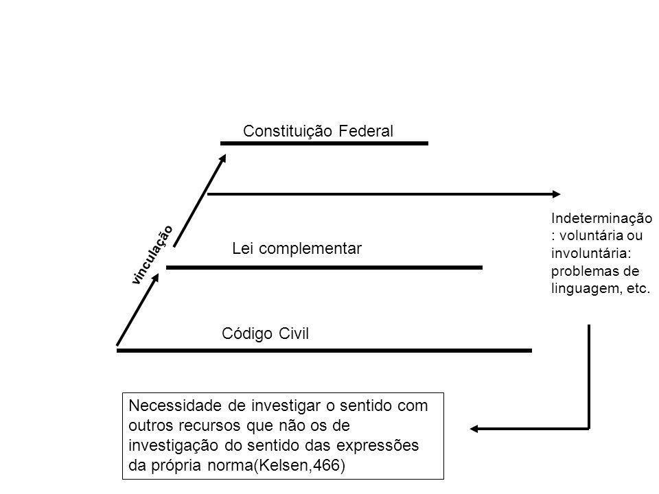 Constituição Federal Lei complementar Código Civil