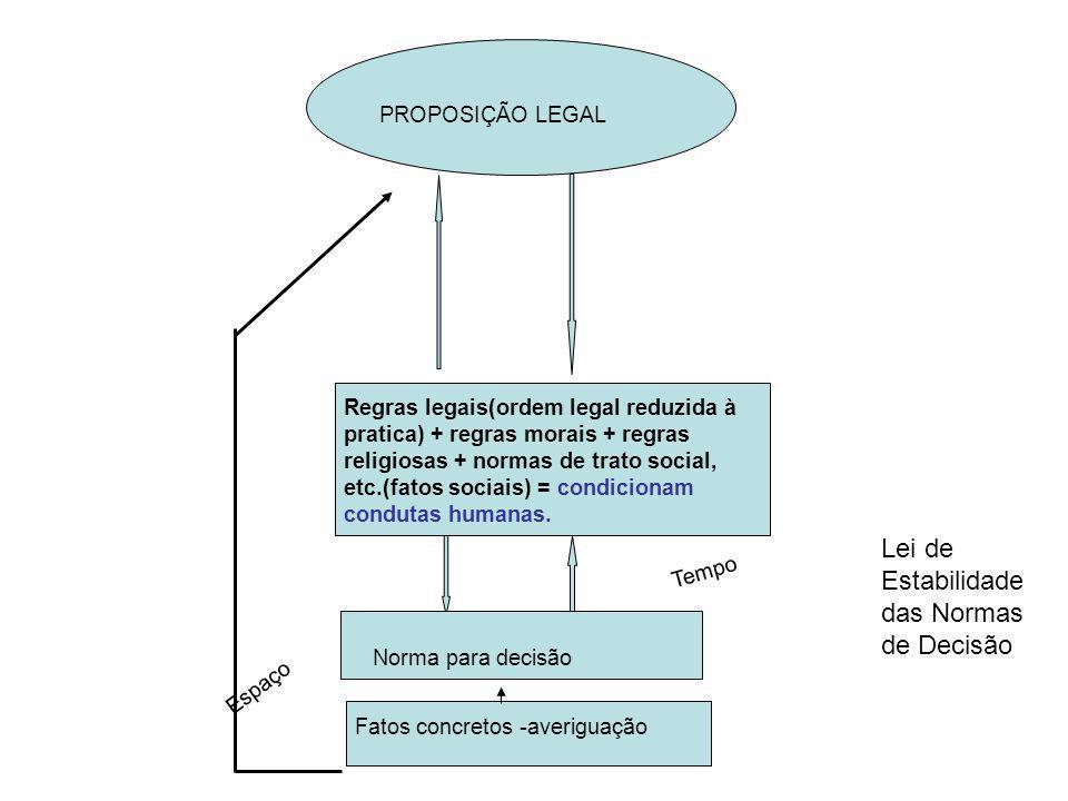 Lei de Estabilidade das Normas de Decisão