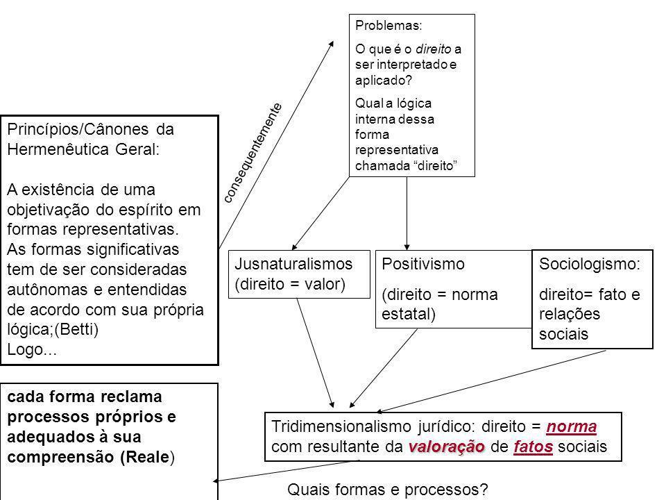 Princípios/Cânones da Hermenêutica Geral: