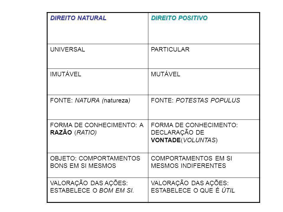 DIREITO NATURAL DIREITO POSITIVO. UNIVERSAL. PARTICULAR. IMUTÁVEL. MUTÁVEL. FONTE: NATURA (natureza)