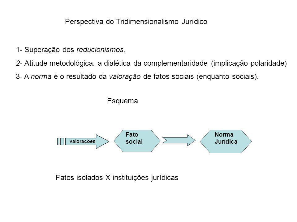 Perspectiva do Tridimensionalismo Jurídico