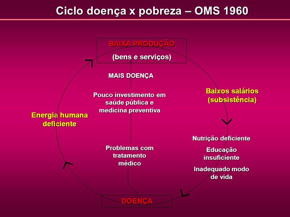 Ciclo doença x pobreza – OMS 1960