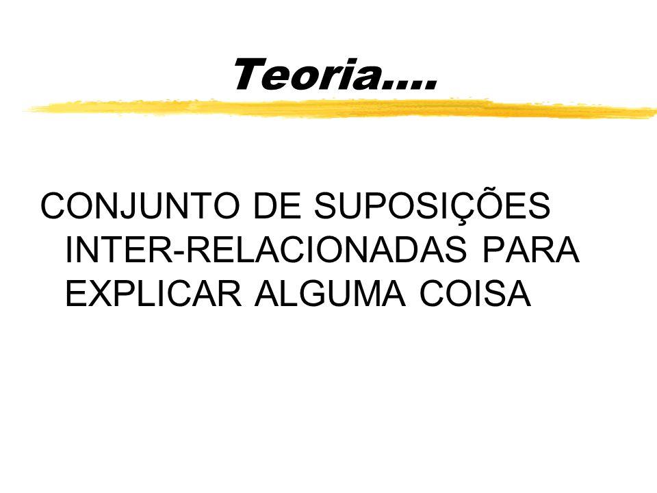 Teoria.... CONJUNTO DE SUPOSIÇÕES INTER-RELACIONADAS PARA EXPLICAR ALGUMA COISA