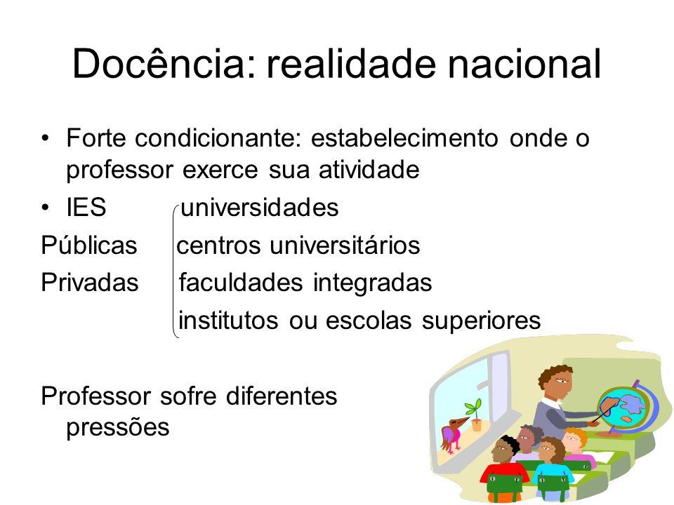 Docência: realidade nacional