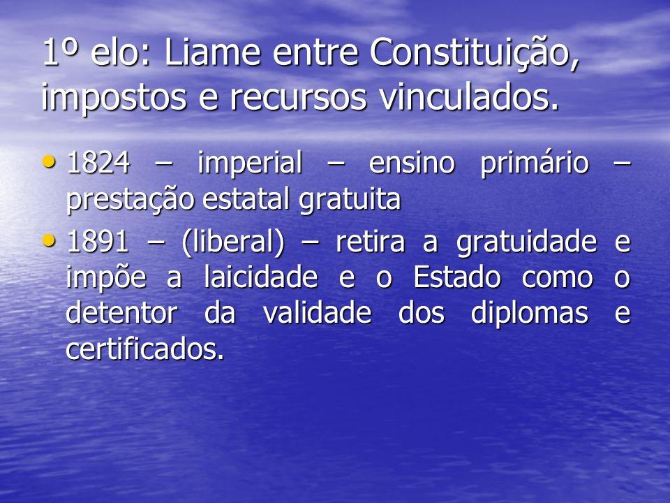 1º elo: Liame entre Constituição, impostos e recursos vinculados.